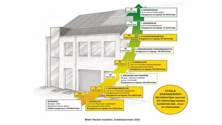 Bijna elke woning in België moet tegen 2050 worden aangepakt