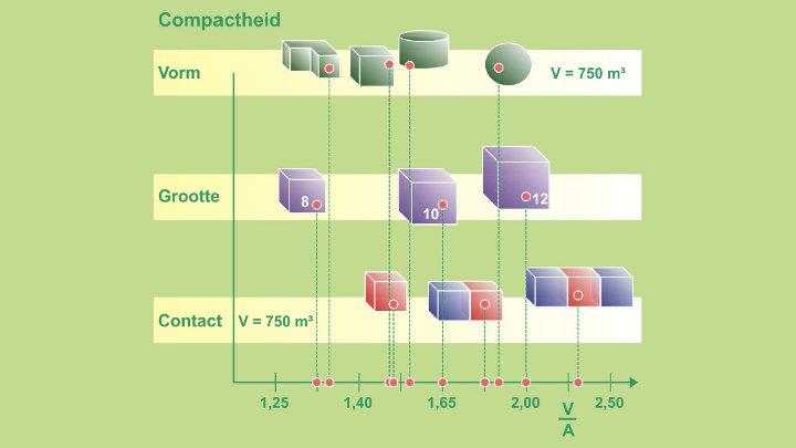 Compactheid van een gebouw