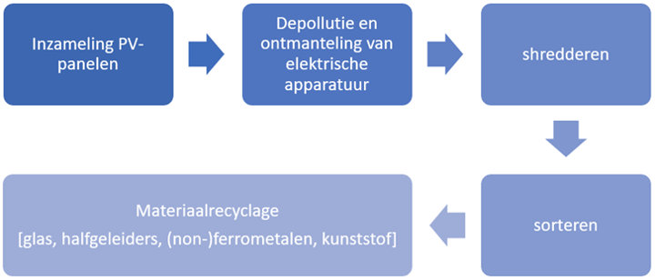 Recyclage van PV-panelen