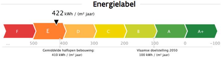 Energiedoelstelling 2050