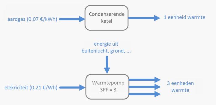 bodem warmtepomp kosten