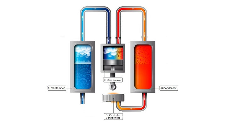 Strengere regels voor koelmiddelen in warmtepompen, airco's, ... Vanaf wanneer voldoet systeem niet meer?
