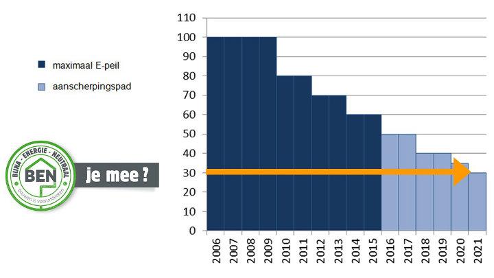 Verstrenging EPB-eisen 2021-2022: wat zijn de eisen en waar moet je op letten?