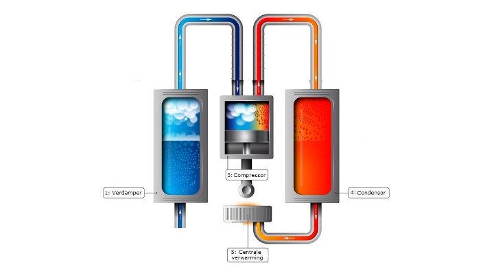 Opletten met warmtepompen in nieuwbouwprojecten