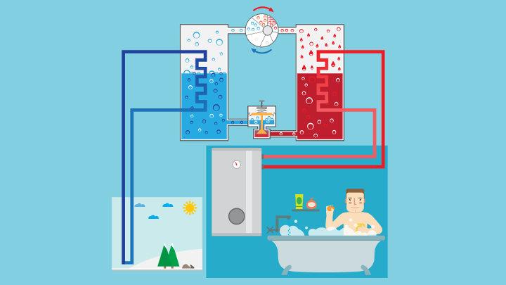 Woning verwarmen met een warmtepomp ? do's en don'ts