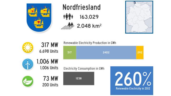 100% hernieuwbare energie, Duitsland droomt niet maar doet