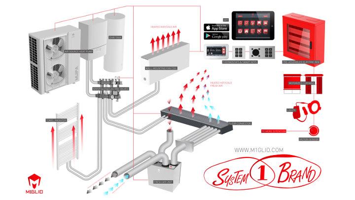 Hernieuwbare energie kan ook eenvoudig - innovatieve oplossing van Miglio