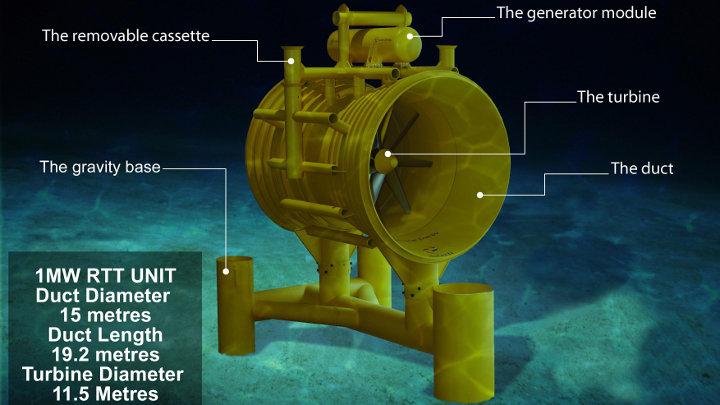 Hernieuwbare energie uit de zee: wereldwijd de koplopers
