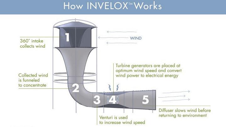 Innovatieve nieuwe windturbine