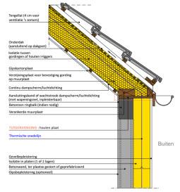 Aansluiting hellend dak muur